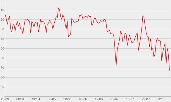Chart progress graph for Memories