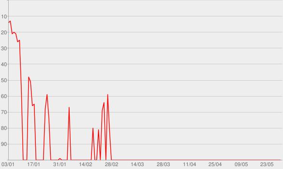 Chart progress graph for Daily Tech News Show