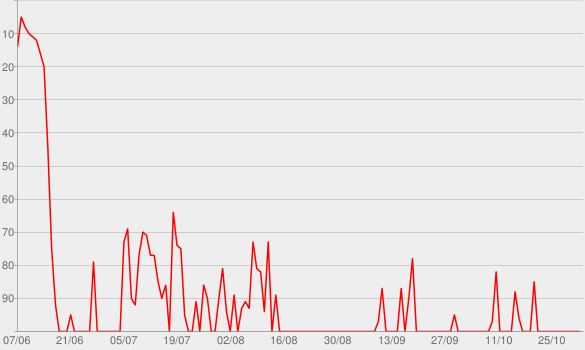 Chart progress graph for Lose It