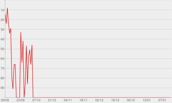 Chart progress graph for Canta Cartola