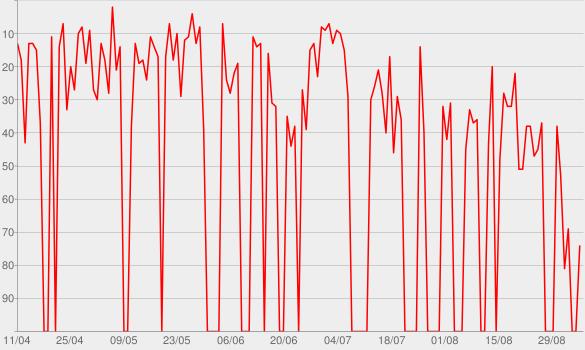 Chart progress graph for Osmozzy