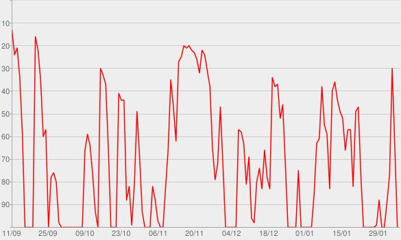 Chart progress graph for Clube do Livro por Antonio Fagundes