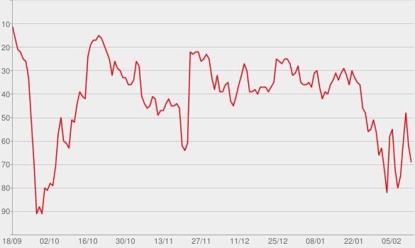Chart progress graph for Confident