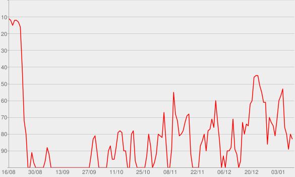 Chart progress graph for Heartless (feat. Morgan Wallen)