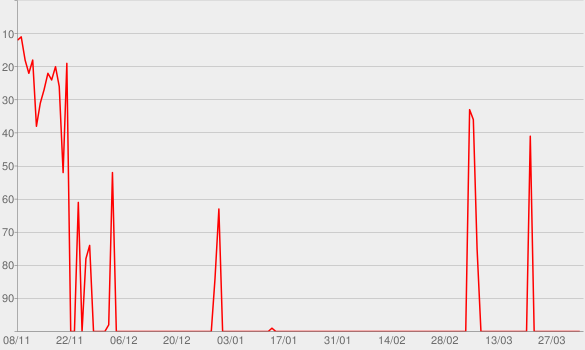 Chart progress graph for Best Of
