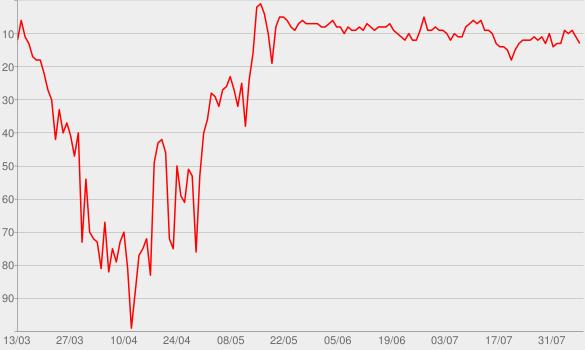 Chart progress graph for One Margarita