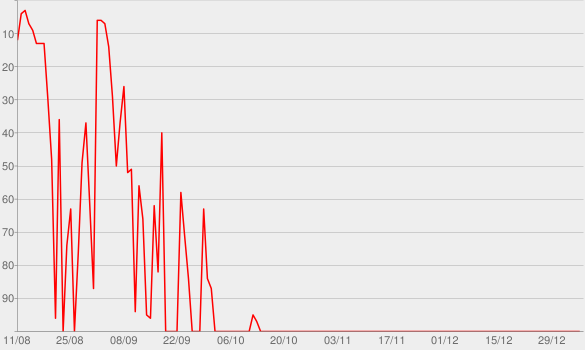 Chart progress graph for The Daily Show Podcast without Jon Stewart