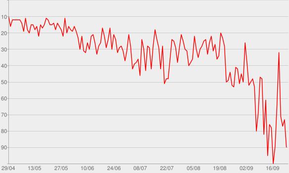 Chart progress graph for Tout oublier (feat. Roméo Elvis)