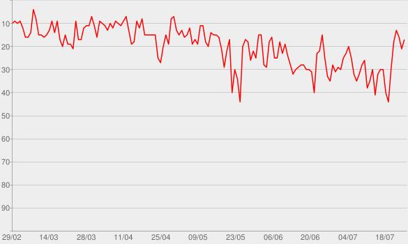 Chart progress graph for Dance Monkey