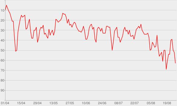 Chart progress graph for deja vu