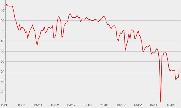 Chart progress graph for Only (feat. Drake, Lil Wayne & Chris Brown)