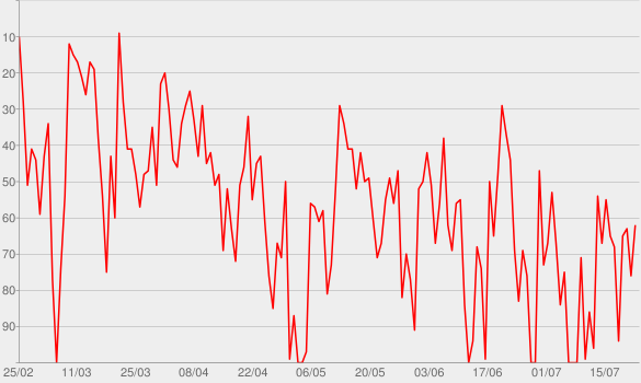 Chart progress graph for Presidente da Semana