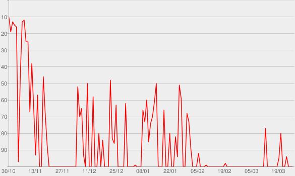 Chart progress graph for Revolushow
