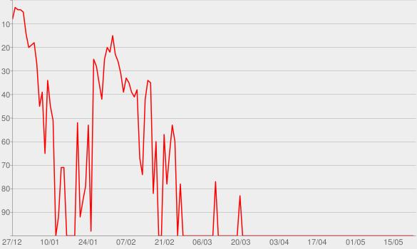 Chart progress graph for Adiós Gringos