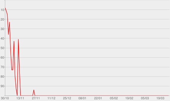 Chart progress graph for Never Going Back to Normal