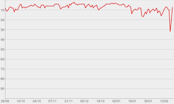Chart progress graph for Circles