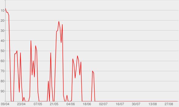Chart progress graph for Dan + Shay