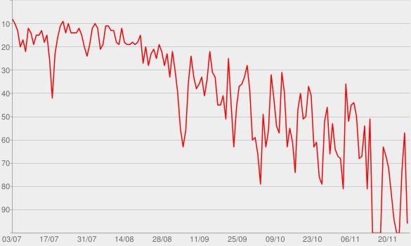 Chart progress graph for À nos souvenirs