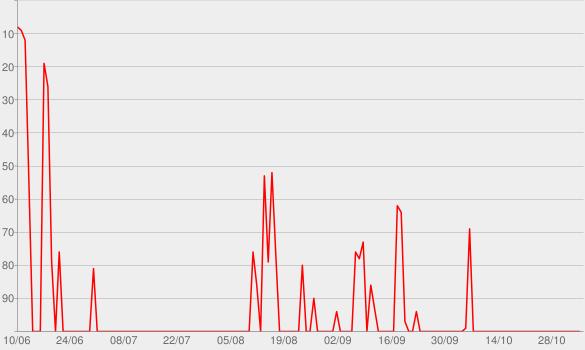 Chart progress graph for Heiliger Bimbam