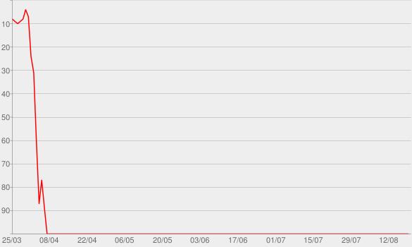 Chart progress graph for Beautiful Lies (Deluxe)