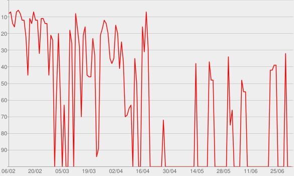 Chart progress graph for Magmamemoria MMXX (Deluxe Edition)