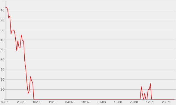 Chart progress graph for The Ringer NFL Show