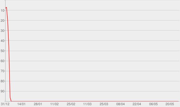 Chart progress graph for Beyond Reasonable Doubt?