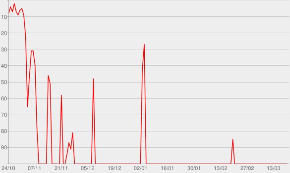 Chart progress graph for Stargirl