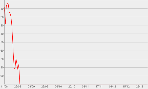 Chart progress graph for Waveform: The MKBHD Podcast