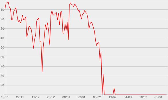 Chart progress graph for eps1.0_hellofriend.mov