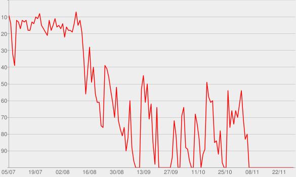 Chart progress graph for Baixo Clero - UOL