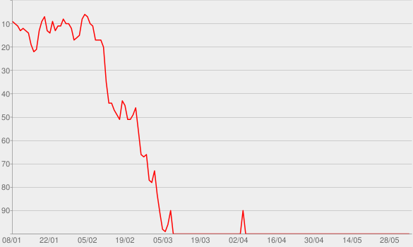 Chart progress graph for Sand In My Boots