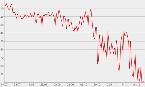 Chart progress graph for Vichnaya Pamyat