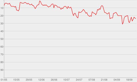 Chart progress graph for Wie schön du bist