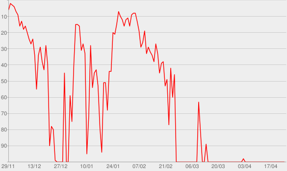 Chart progress graph for Sleep Well My Prince, For Tomorrow You Shall Be King