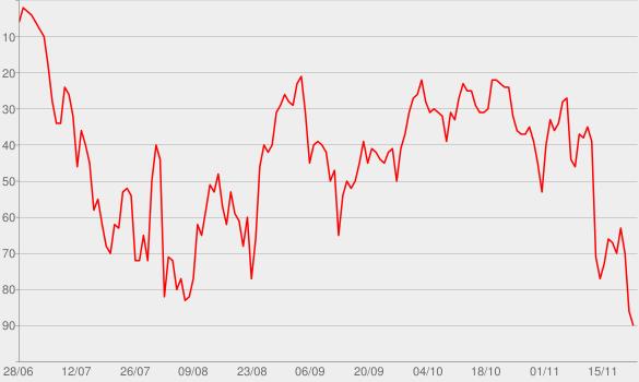 Chart progress graph for Higher Love