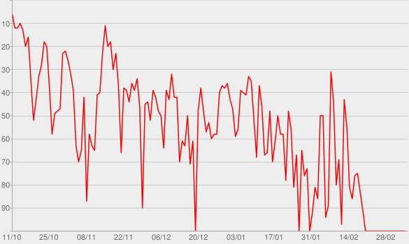 Chart progress graph for Ma vie