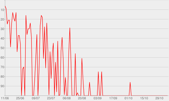 Chart progress graph for Kumail Nanjiani's The X-Files Files