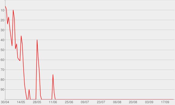 "Chart progress graph for Sunday Lover (aus ""Sing meinen Song"")"
