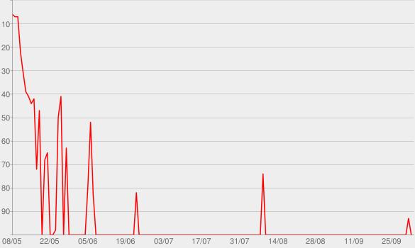 Chart progress graph for Give a Little Bit