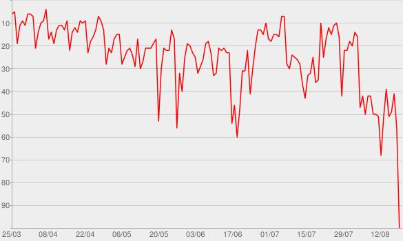 Chart progress graph for Frozen 2 (Original Motion Picture Soundtrack)