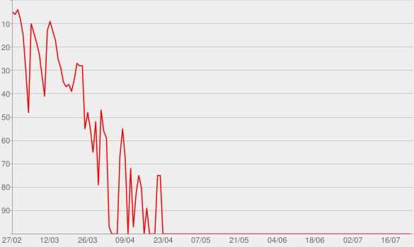 Chart progress graph for Trailerschnack