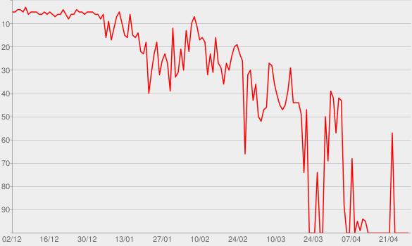 Chart progress graph for See No Evil