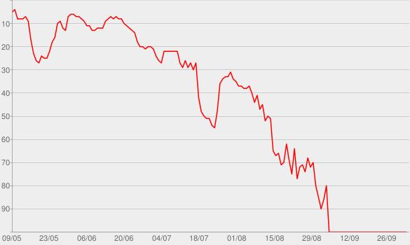 Chart progress graph for Sing