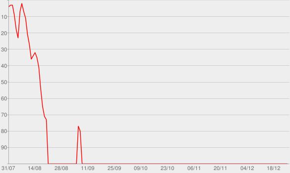 Chart progress graph for I, Survivor