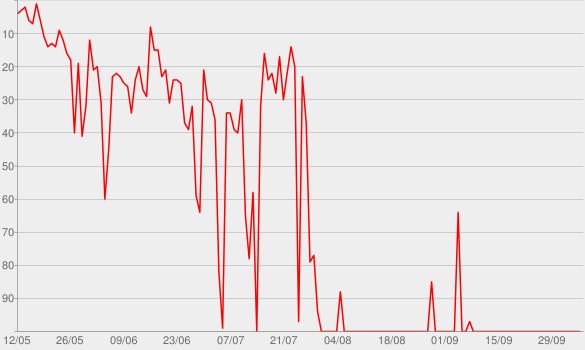 Chart progress graph for Flores em Vida (Ao Vivo) [Deluxe]