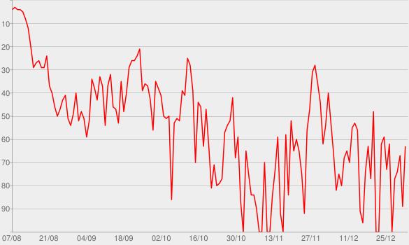 Chart progress graph for Flugmodus