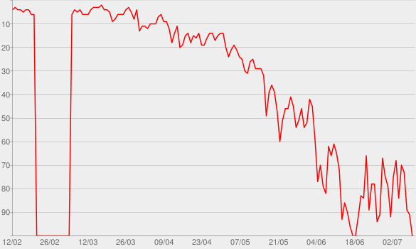 Chart progress graph for Say Something (feat. Chris Stapleton)