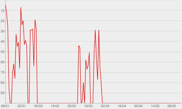 Chart progress graph for Der SWR3 Fettkiller | SWR3.de