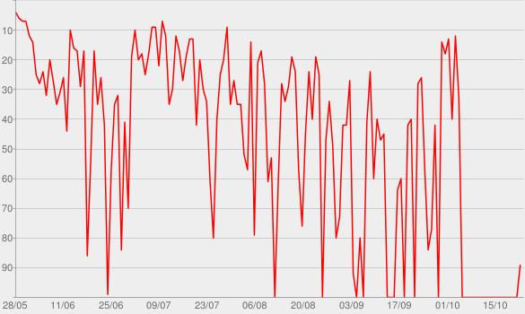 Chart progress graph for Velho Chico, Vol. 1